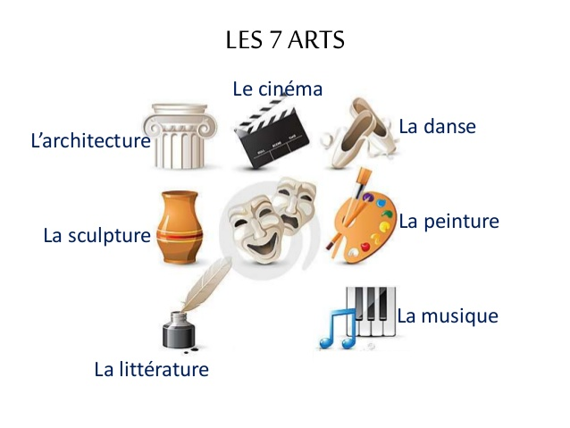 Comment peut-on définir l'Art ?